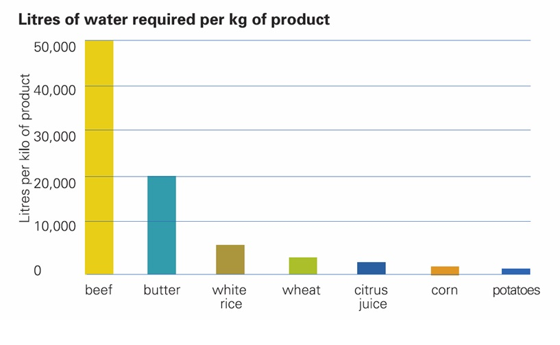 litres of water required per kg of product