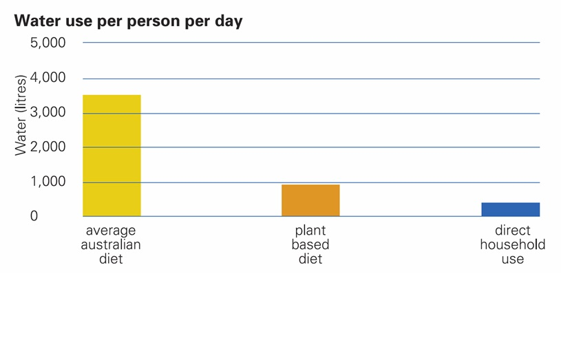 water use per person per day litres
